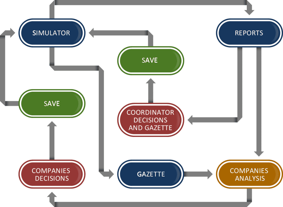 Dynamic Simulation Flowchart